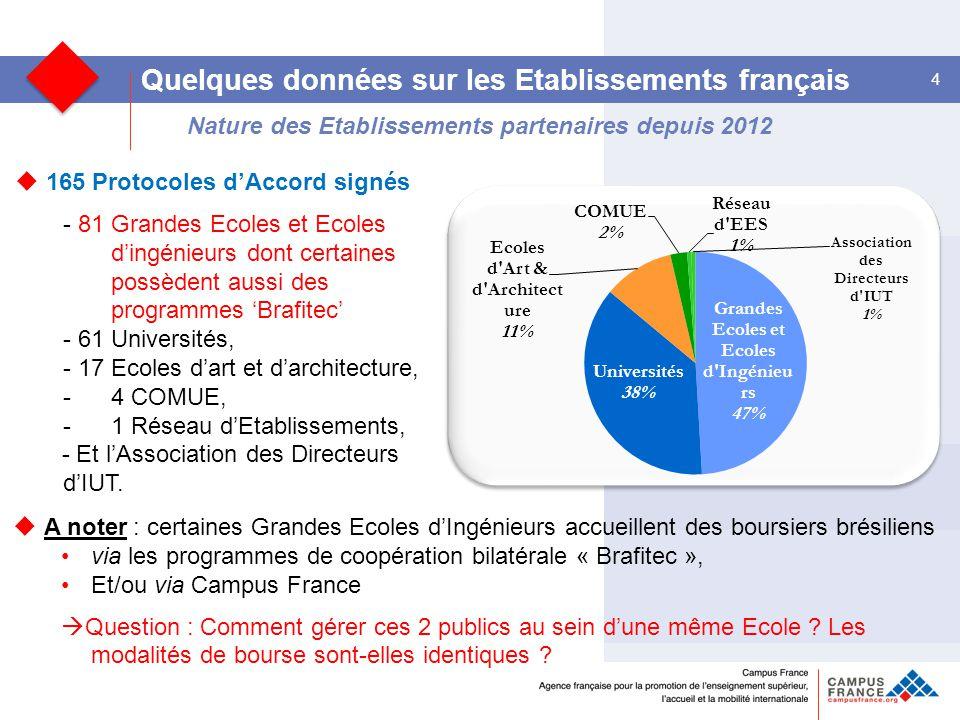 Nature des Etablissements partenaires depuis 2012 4 Quelques données sur les Etablissements français  165 Protocoles d'Accord signés - 81 Grandes Ecoles et Ecoles d'ingénieurs dont certaines possèdent aussi des programmes 'Brafitec' - 61 Universités, - 17 Ecoles d'art et d'architecture, -4 COMUE, -1 Réseau d'Etablissements, - Et l'Association des Directeurs d'IUT.