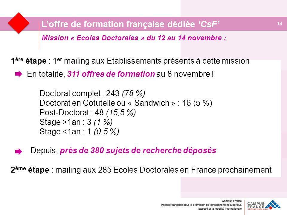 Mission « Ecoles Doctorales » du 12 au 14 novembre : 14 L'offre de formation française dédiée 'CsF' 1 ère étape : 1 er mailing aux Etablissements présents à cette mission En totalité, 311 offres de formation au 8 novembre .