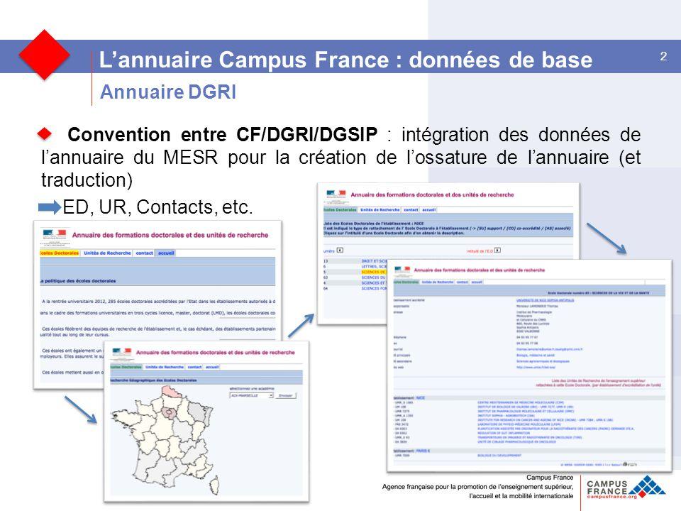 2 L'annuaire Campus France : données de base Convention entre CF/DGRI/DGSIP : intégration des données de l'annuaire du MESR pour la création de l'ossature de l'annuaire (et traduction) ED, UR, Contacts, etc.