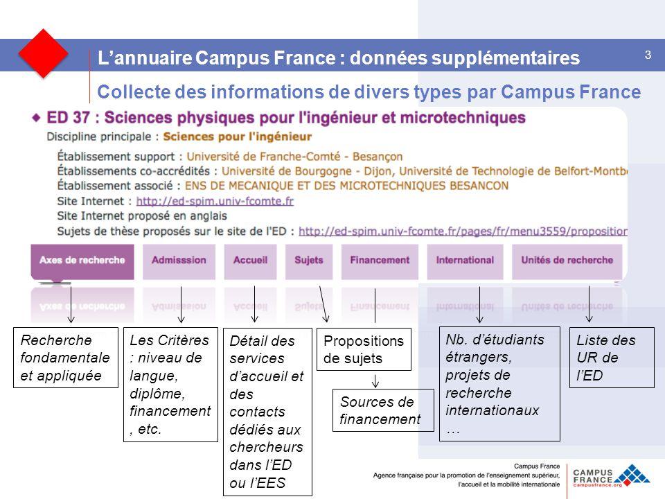 3 L'annuaire Campus France : données supplémentaires Collecte des informations de divers types par Campus France Les Critères : niveau de langue, diplôme, financement, etc.