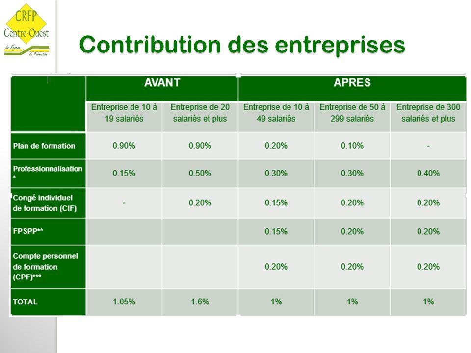 Contribution des entreprises