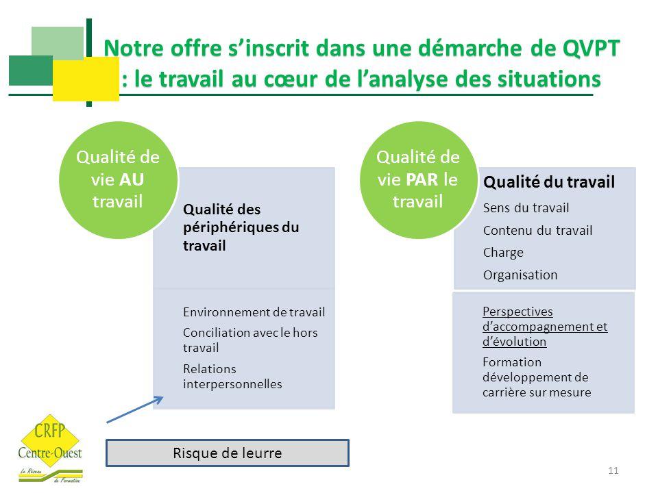 11 Notre offre s'inscrit dans une démarche de QVPT : le travail au cœur de l'analyse des situations Qualité des périphériques du travail Environnement