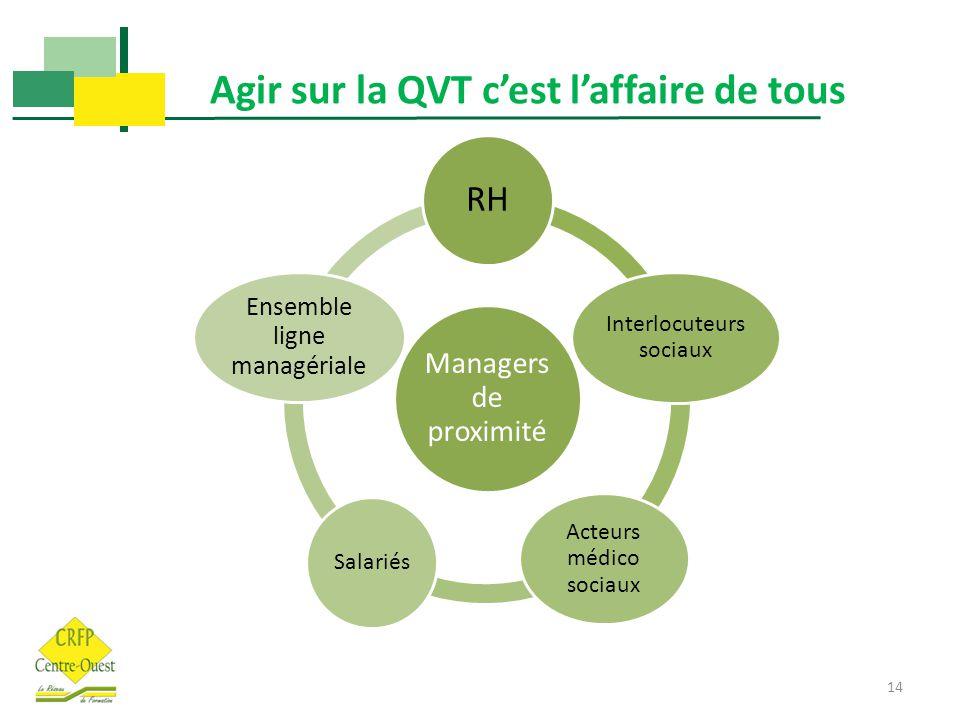 Agir sur la QVT c'est l'affaire de tous 14 Managers de proximité RH Interlocuteurs sociaux Acteurs médico sociaux Salariés Ensemble ligne managériale