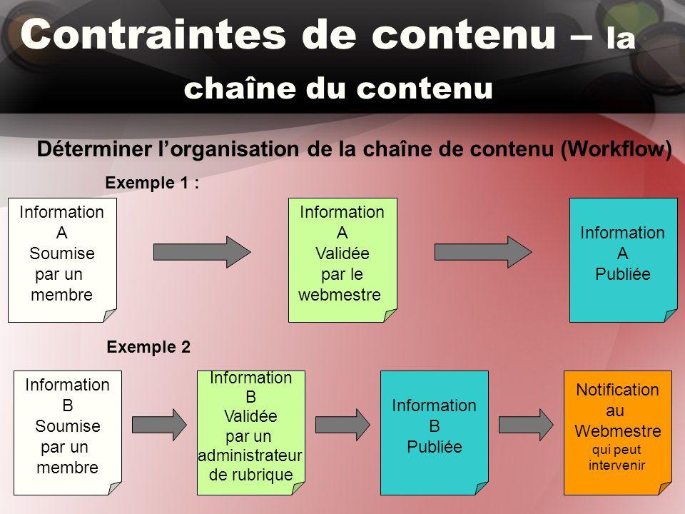 Contraintes de contenu – la chaîne du contenu Déterminer l'organisation de la chaîne de contenu (Workflow) Exemple 1 : Information A Soumise par un me