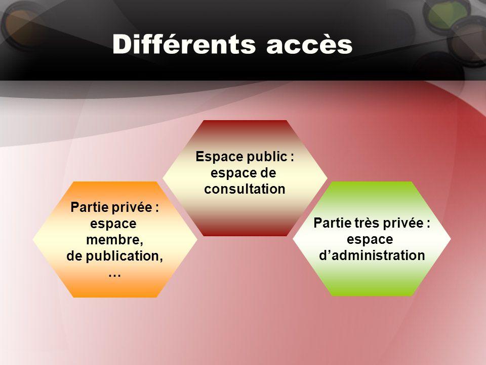 Différents accès Partie privée : espace membre, de publication, … Partie très privée : espace d'administration Espace public : espace de consultation
