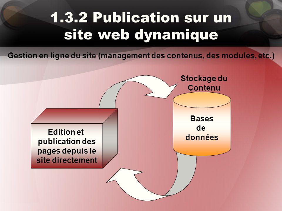 1.3.2 Publication sur un site web dynamique Edition et publication des pages depuis le site directement Bases de données Stockage du Contenu Gestion e