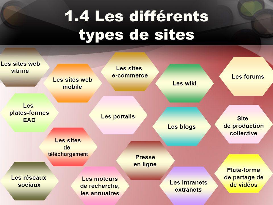 1.4 Les différents types de sites Les sites web mobile Les blogs Les wiki Les portails Plate-forme de partage de de vidéos Les intranets extranets Les