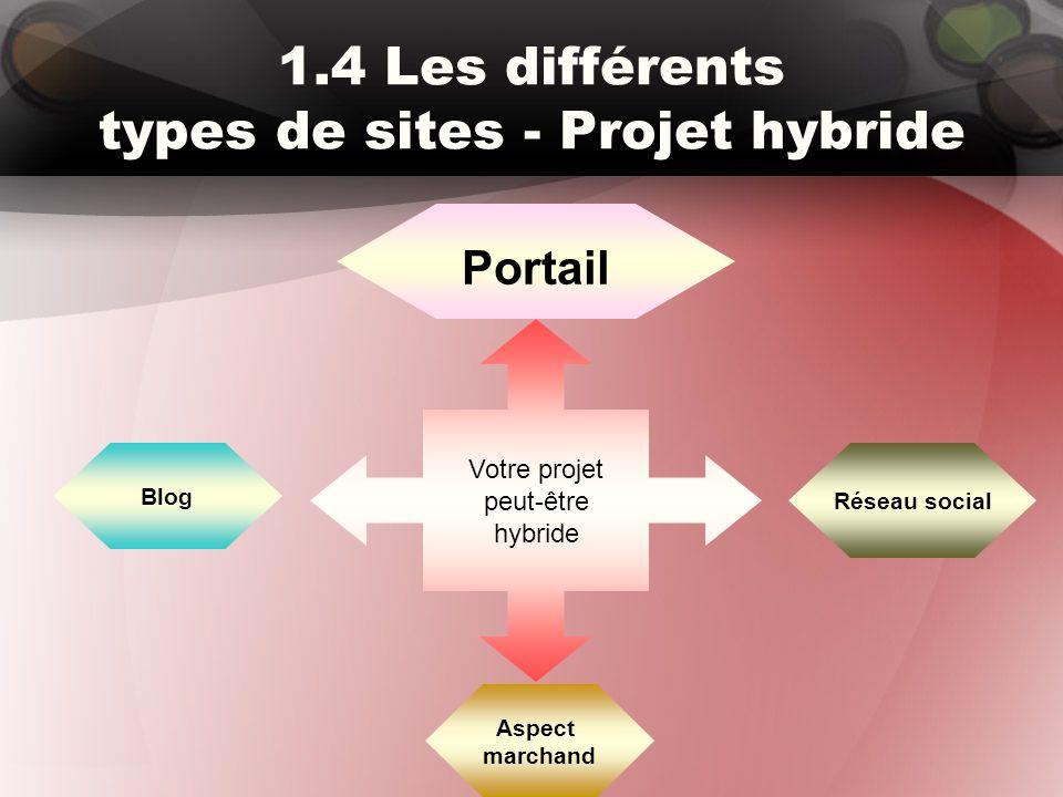 1.4 Les différents types de sites - Projet hybride Votre projet peut-être hybride Portail Réseau social Blog Aspect marchand