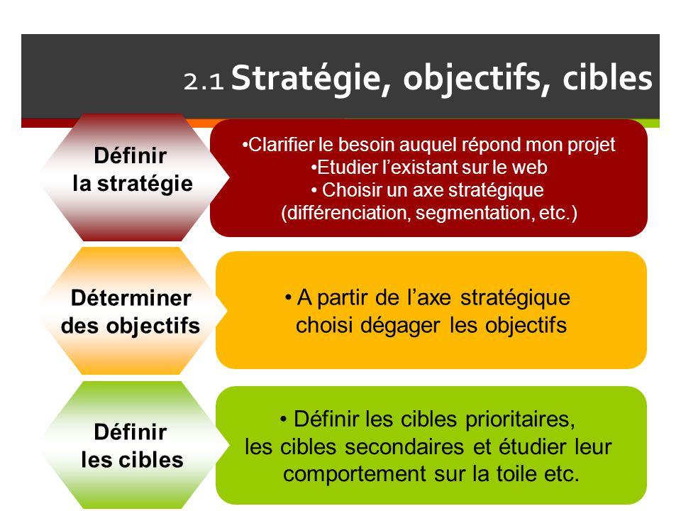 Définir les cibles prioritaires, les cibles secondaires et étudier leur comportement sur la toile etc. A partir de l'axe stratégique choisi dégager le
