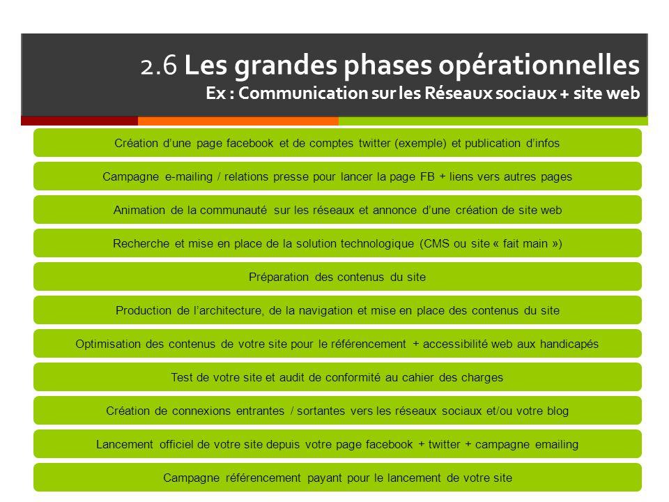 2.6 Les grandes phases opérationnelles Ex : Communication sur les Réseaux sociaux + site web Création d'une page facebook et de comptes twitter (exemp