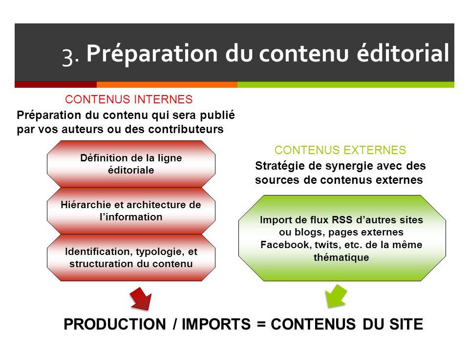 3. Préparation du contenu éditorial Hiérarchie et architecture de l'information Définition de la ligne éditoriale Stratégie de synergie avec des sourc