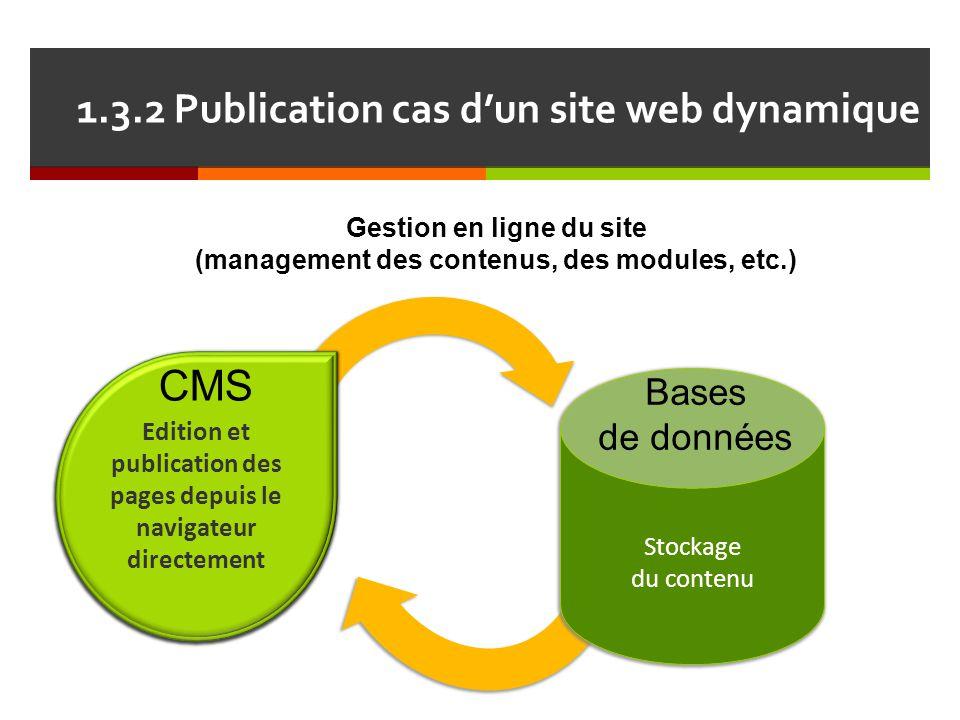 1.3.2 Publication cas d'un site web dynamique Gestion en ligne du site (management des contenus, des modules, etc.) Edition et publication des pages d