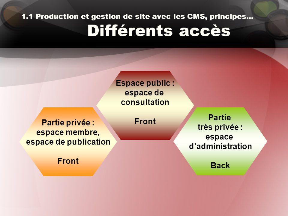 1.1 Production et gestion de site avec les CMS, principes… Différents accès Partie privée : espace membre, espace de publication Front Partie très pri