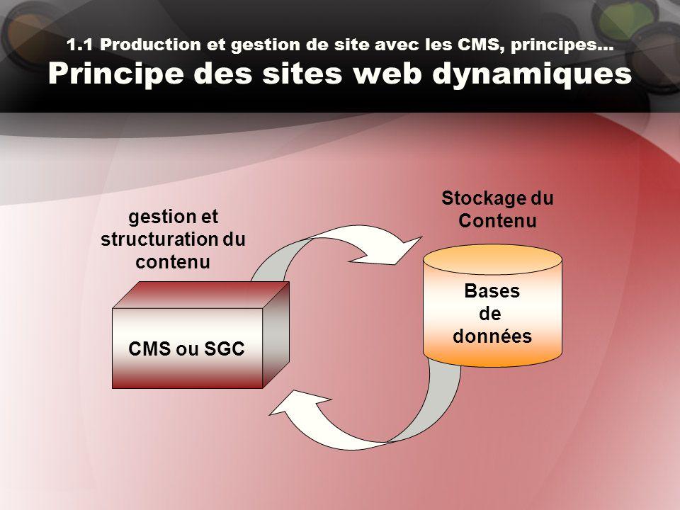 CMS ou SGC 1.1 Production et gestion de site avec les CMS, principes… Principe des sites web dynamiques Bases de données Stockage du Contenu gestion e