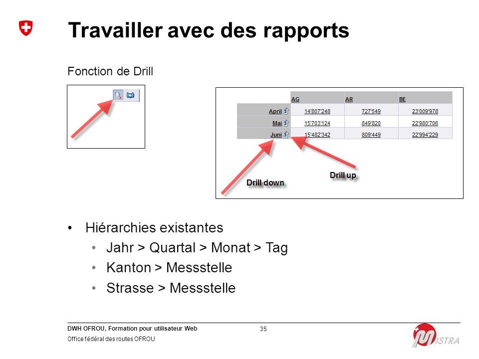 DWH OFROU, Formation pour utilisateur Web Office fédéral des routes OFROU 35 Fonction de Drill Hiérarchies existantes Jahr > Quartal > Monat > Tag Kan