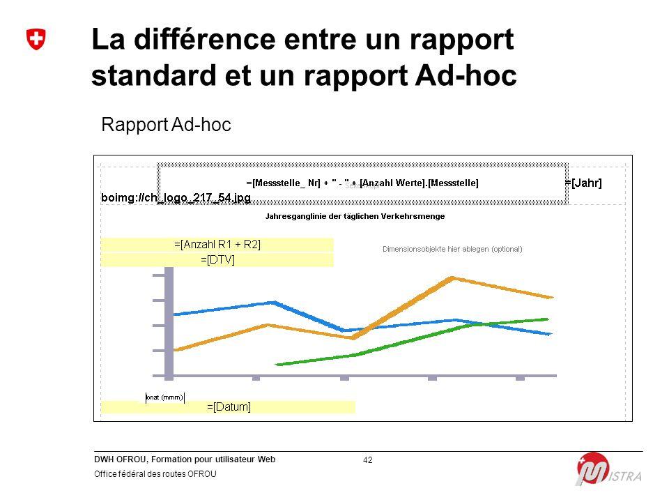 DWH OFROU, Formation pour utilisateur Web Office fédéral des routes OFROU 42 Rapport Ad-hoc La différence entre un rapport standard et un rapport Ad-hoc