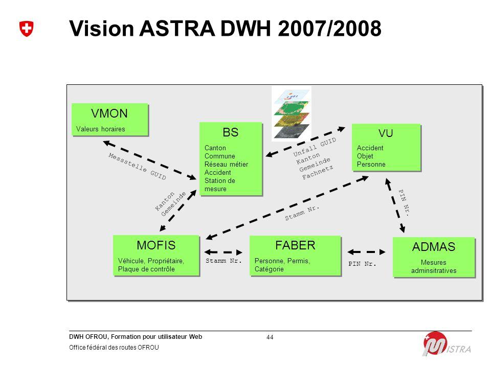 DWH OFROU, Formation pour utilisateur Web Office fédéral des routes OFROU 44 VMON Valeurs horaires VMON Valeurs horaires VU Accident Objet Personne VU