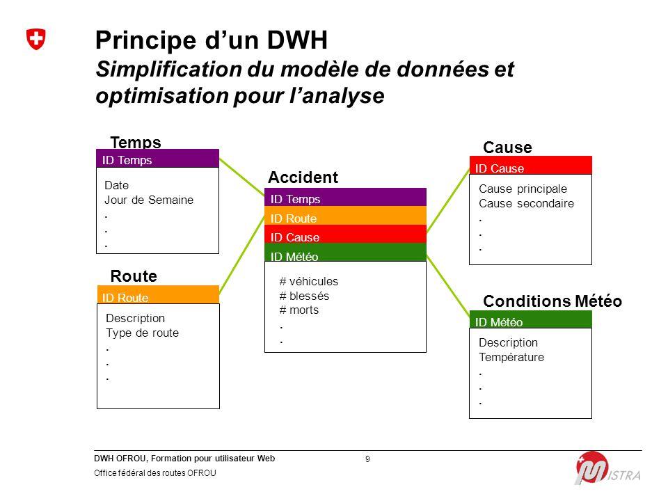 DWH OFROU, Formation pour utilisateur Web Office fédéral des routes OFROU 9 Principe d'un DWH Simplification du modèle de données et optimisation pour l'analyse Cause ID Cause Cause principale Cause secondaire.