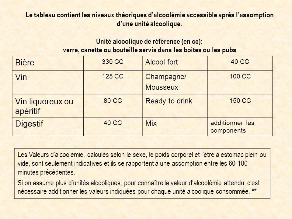 Le tableau contient les niveaux théoriques d'alcoolémie accessible après l'assomption d'une unité alcoolique. Unité alcoolique de référence (en cc): v