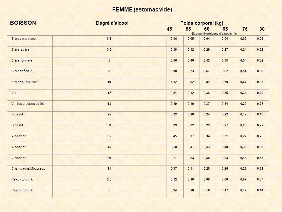 FEMME (estomac vide) BOISSON Degré d'alcool Poids corporel (kg) 45 55 60 65 75 80 Niveaux théoriques d'alcoolémie Bière sans alcool0,50,060,050,04 0,03 Bière légère3,50,390,320,290,270,240,22 Bière normale50,560,460,420,390,340,32 Bière spéciale80,900,730,670,620,540,50 Bière double - malt101,120,920,840,780,670,63 Vin120,510,420,380,350,310,29 Vin liquoreux ou apéritif180,490,400,370,340,290,28 Digestif250,320,260,240,220,190,18 Digestif300,390,320,290,270,230,22 Alcool fort350,450,370,340,310,270,25 Alcool fort450,580,470,430,400,350,33 Alcool fort600,770,630,580,530,460,43 Champagne/Mousseux110,370,310,280,260,220,21 Ready to drink2,80,120,100,090,080,07 Ready to drink50,240,200,180,17 0,14 **Exemple : une femme, poids 45 kg, a consommé à estomac vide une bière légère et un apéritif alcoolique.
