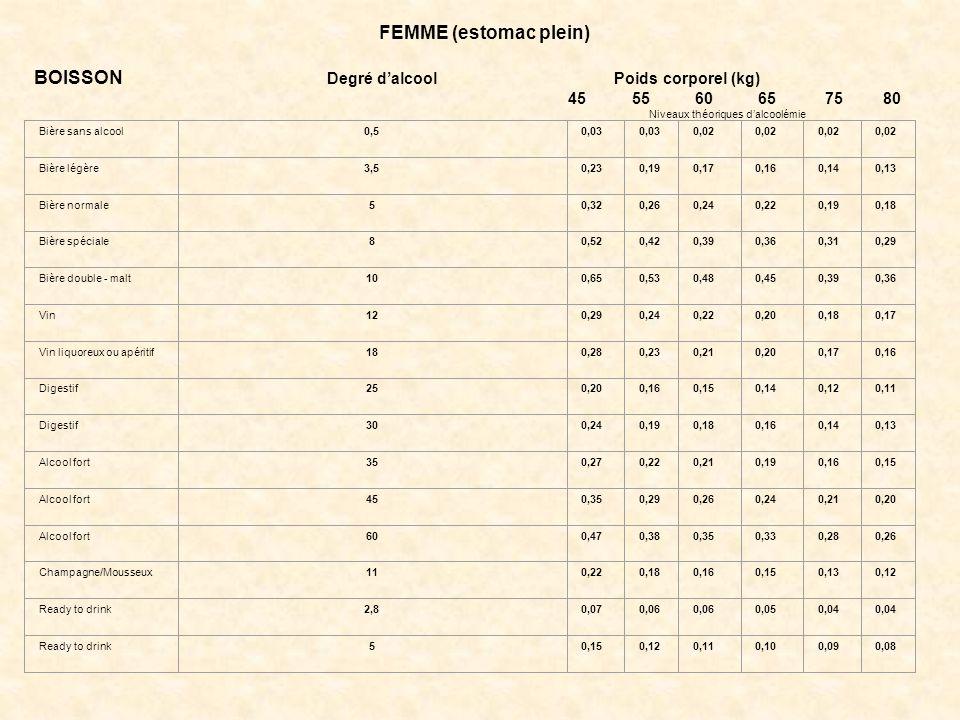 FEMME (estomac plein) BOISSON Degré d'alcool Poids corporel (kg) 45 55 60 65 75 80 Niveaux théoriques d'alcoolémie Bière sans alcool0,50,03 0,02 Bière
