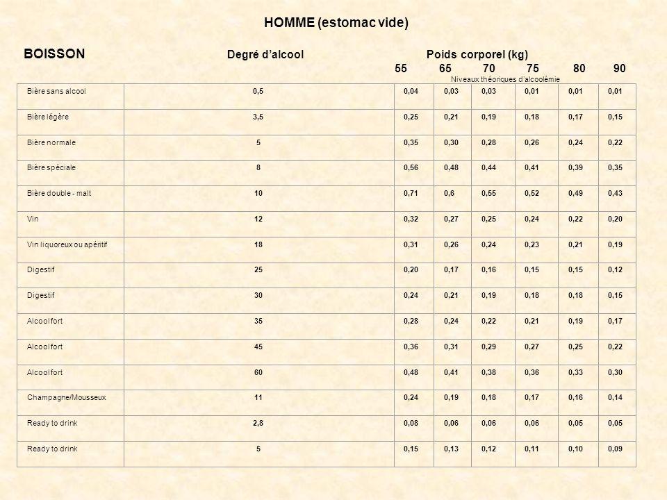 HOMME (estomac vide) BOISSON Degré d'alcool Poids corporel (kg) 55 65 70 75 80 90 Niveaux théoriques d'alcoolémie Bière sans alcool0,50,040,03 0,01 Bière légère3,50,250,210,190,180,170,15 Bière normale50,350,300,280,260,240,22 Bière spéciale80,560,480,440,410,390,35 Bière double - malt100,710,60,550,520,490,43 Vin120,320,270,250,240,220,20 Vin liquoreux ou apéritif180,310,260,240,230,210,19 Digestif250,200,170,160,15 0,12 Digestif300,240,210,190,18 0,15 Alcool fort350,280,240,220,210,190,17 Alcool fort450,360,310,290,270,250,22 Alcool fort600,480,410,380,360,330,30 Champagne/Mousseux110,240,190,180,170,160,14 Ready to drink2,80,080,06 0,05 Ready to drink50,150,130,120,110,100,09 **Exemple : une femme, poids 45 kg, a consommé à estomac vide une bière légère et un apéritif alcoolique.
