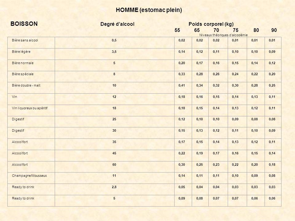 HOMME (estomac plein) BOISSON Degré d'alcool Poids corporel (kg) 55 65 70 75 80 90 Niveaux théoriques d'alcoolémie Bière sans alcool0,50,02 0,01 Bière