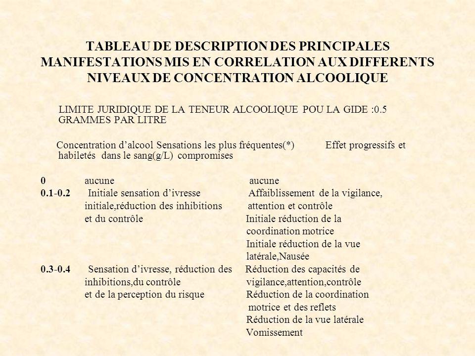 LIMITE JURIDIQUE DE LA TENEUR ALCOOLIQUE POU LA GIDE :0.5 GRAMMES PAR LITRE Concentration d'alcool Sensations les plus fréquentes(*)Effet progressifs et habiletés dans le sang(g/L) compromises 0 aucune aucune 0.1-0.2Initiale sensation d'ivresse Affaiblissement de la vigilance, initiale,réduction des inhibitions attention et contrôle et du contrôle Initiale réduction de la coordination motrice Initiale réduction de la vue latérale,Nausée 0.3-0.4Sensation d'ivresse, réduction des Réduction des capacités de inhibitions,du contrôle vigilance,attention,contrôle et de la perception du risque Réduction de la coordination motrice et des reflets Réduction de la vue latérale Vomissement