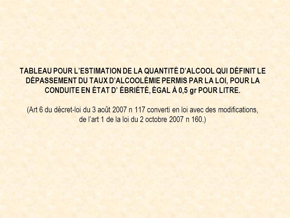 TABLEAU POUR L'ESTIMATION DE LA QUANTITÉ D'ALCOOL QUI DÉFINIT LE DÉPASSEMENT DU TAUX D'ALCOOLÉMIE PERMIS PAR LA LOI, POUR LA CONDUITE EN ÉTAT D' ÉBRIÉTÉ, ÉGAL À 0,5 gr POUR LITRE.