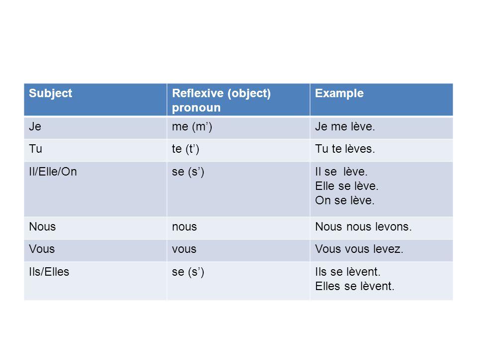 PRATIQUEZ!!!! Write the reflexive pronouns below