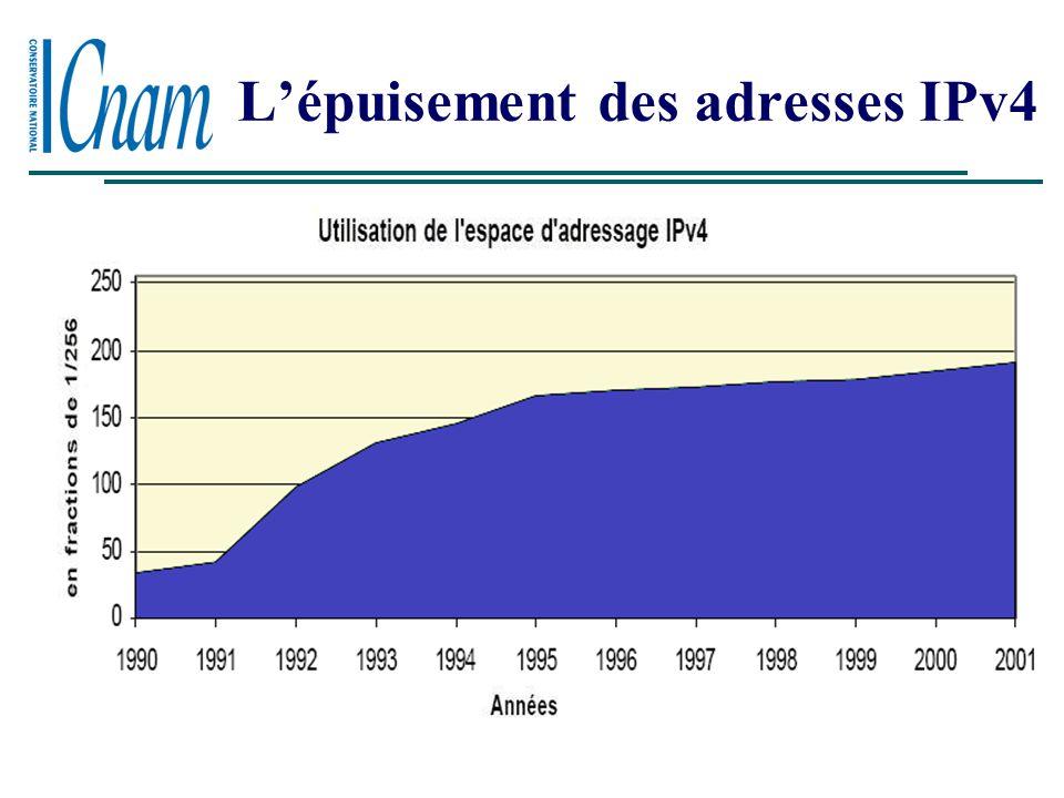 IPv6 -MULTICAST Les problèmes d'IPv4 Espace d'adressage trop petit Explosion des tables de routage Nouvelles fonctionnalités mal intégrées : Multicast Sécurité Mobilité