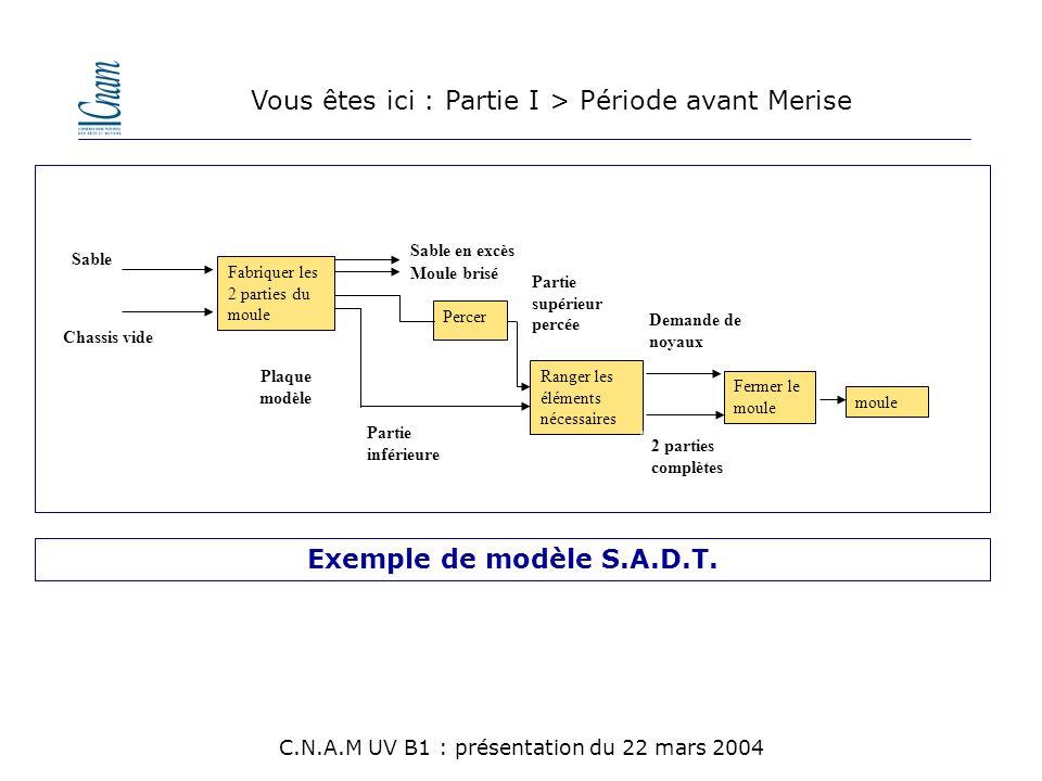 Fabriquer les 2 parties du moule Percer Ranger les éléments nécessaires Fermer le moule moule 2 parties complètes Demande de noyaux Partie supérieur p