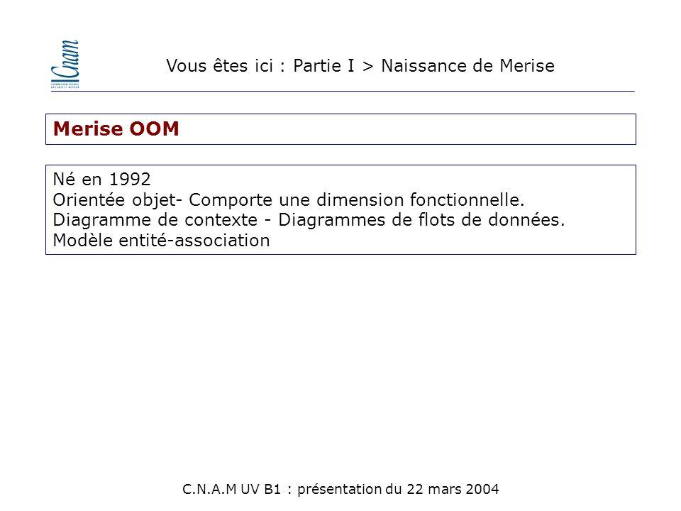 Merise OOM Né en 1992 Orientée objet- Comporte une dimension fonctionnelle. Diagramme de contexte - Diagrammes de flots de données. Modèle entité-asso