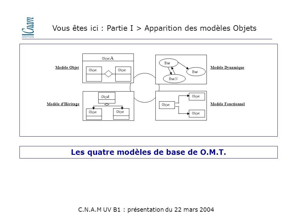 Modèle Dynamique Modèle Fonctionnel Modèle Objet Modèle d'Héritage Obje t Etat Etat N Etat Objet Objet A Les quatre modèles de base de O.M.T. Vous ête