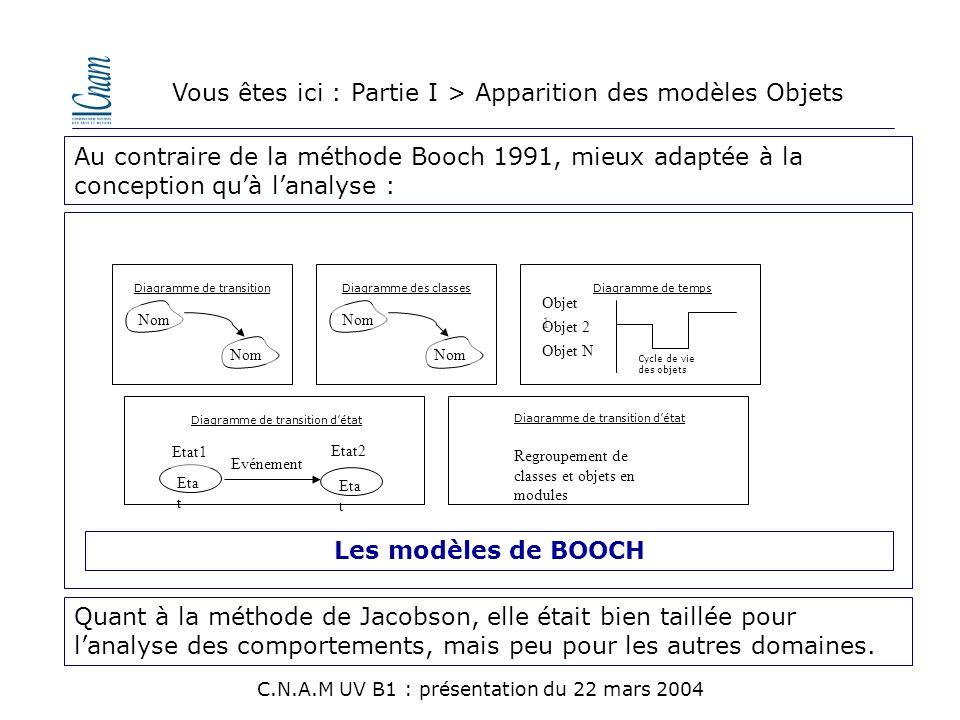 Au contraire de la méthode Booch 1991, mieux adaptée à la conception qu'à l'analyse : Eta t Diagramme de transition d'état Evénement Etat1 Etat2 Diagr