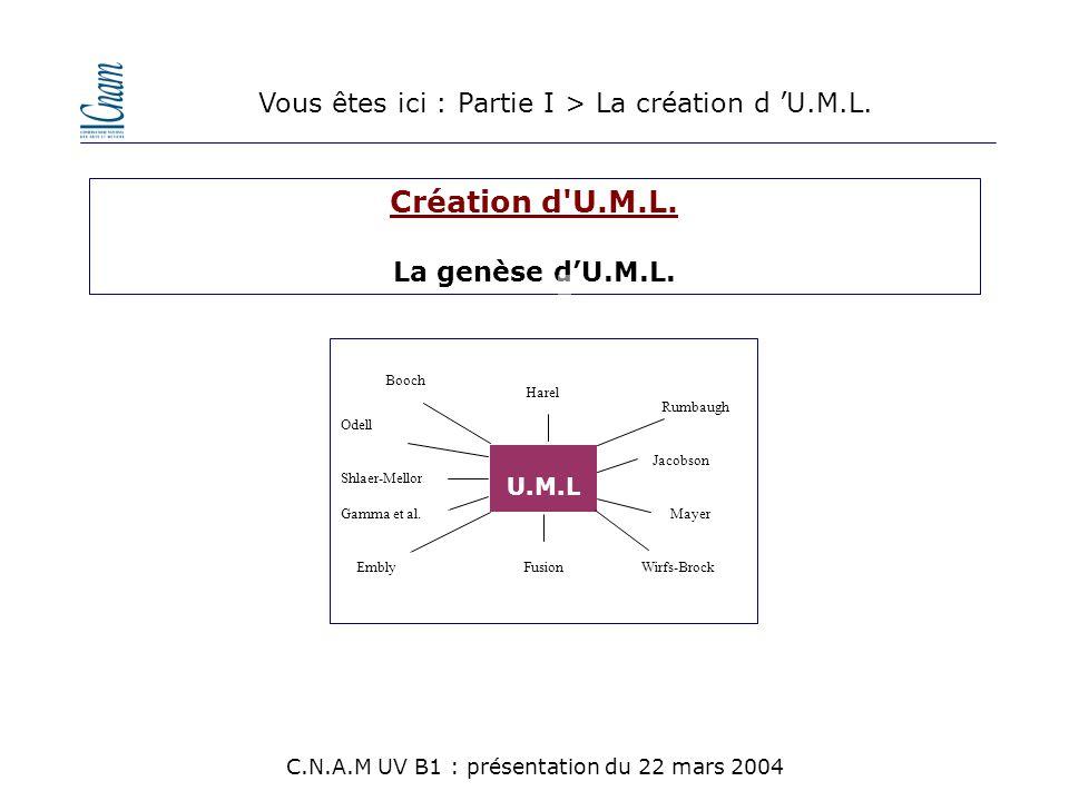 Création d'U.M.L. La genèse d'U.M.L. U.M.L Fusion Booch Jacobson Mayer Harel Wirfs-BrockEmbly Odell Shlaer-Mellor Gamma et al. Rumbaugh Vous êtes ici