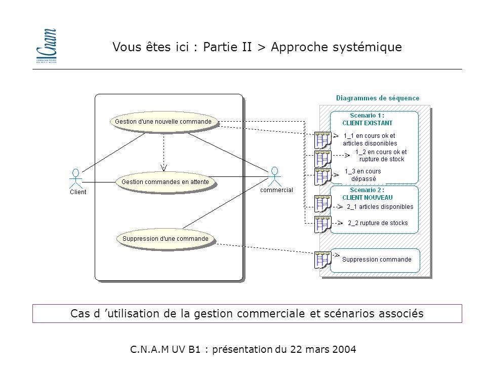 Vous êtes ici : Partie II > Approche systémique C.N.A.M UV B1 : présentation du 22 mars 2004 Cas d 'utilisation de la gestion commerciale et scénarios
