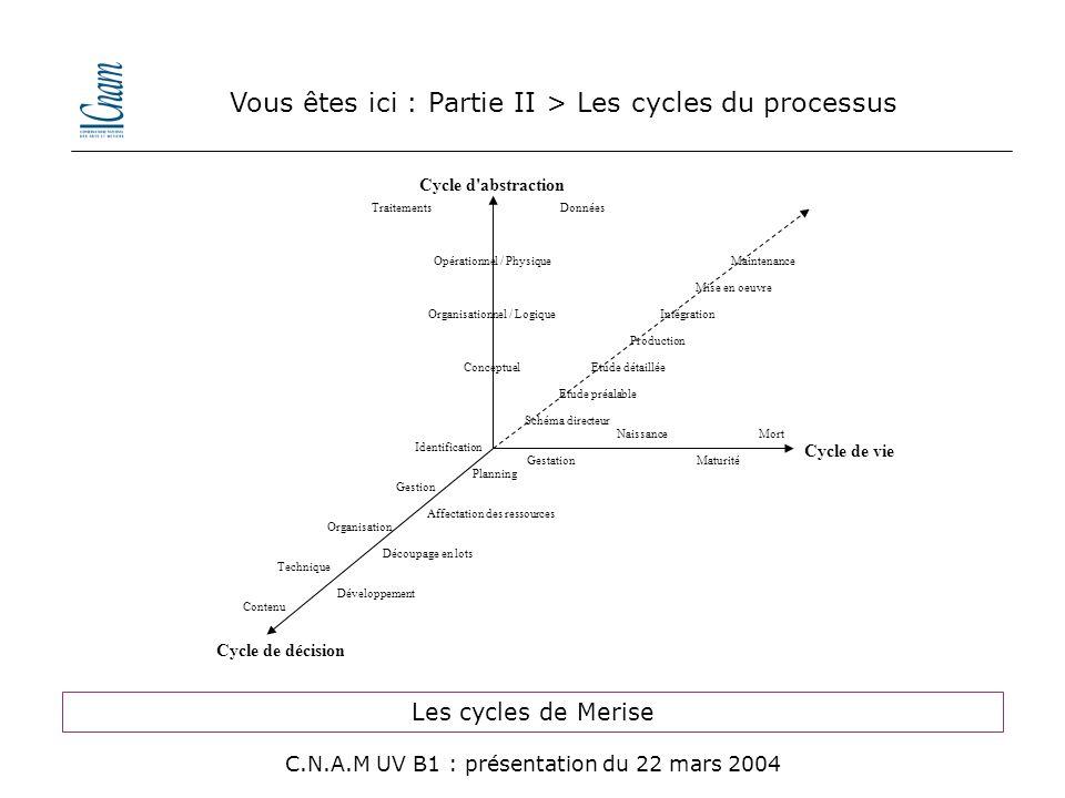 Vous êtes ici : Partie II > Les cycles du processus Cycle d'abstraction TraitementsDonnées Opérationnel / Physique Organisationnel / Logique Conceptue