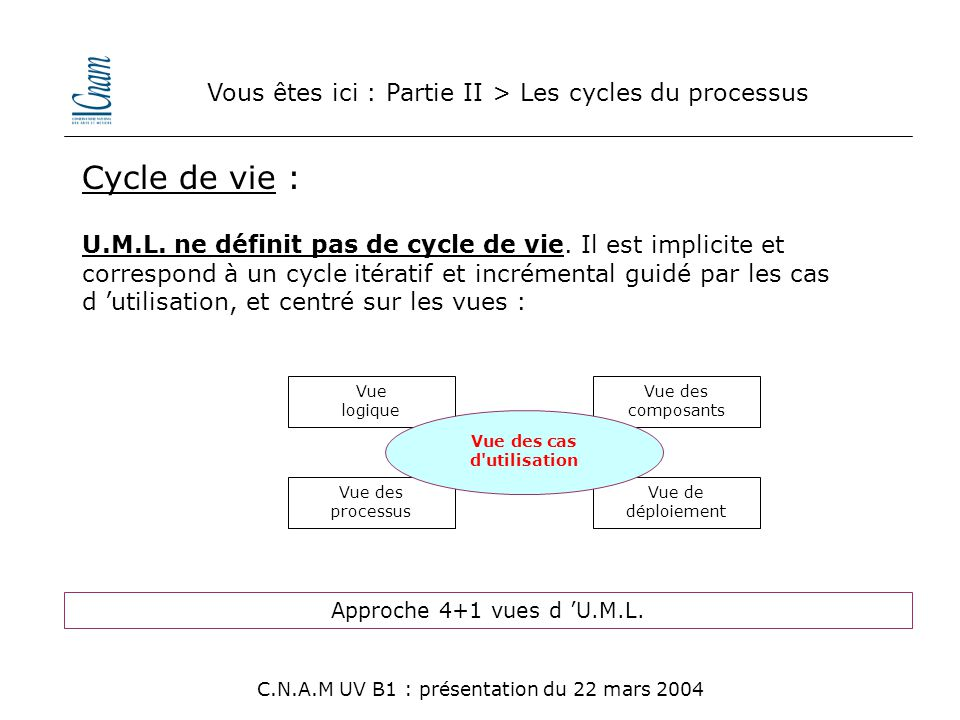 Vous êtes ici : Partie II > Les cycles du processus Cycle de vie : Vue logique Vue des composants Vue des processus Vue de déploiement Vue des cas d'u