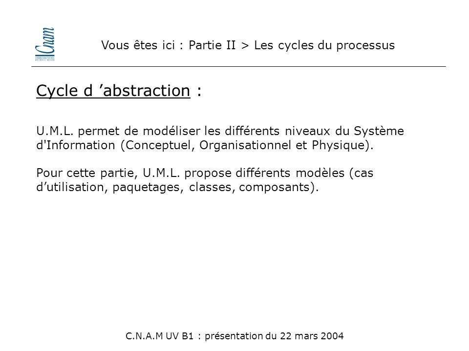 Vous êtes ici : Partie II > Les cycles du processus C.N.A.M UV B1 : présentation du 22 mars 2004 Cycle d 'abstraction : U.M.L. permet de modéliser les