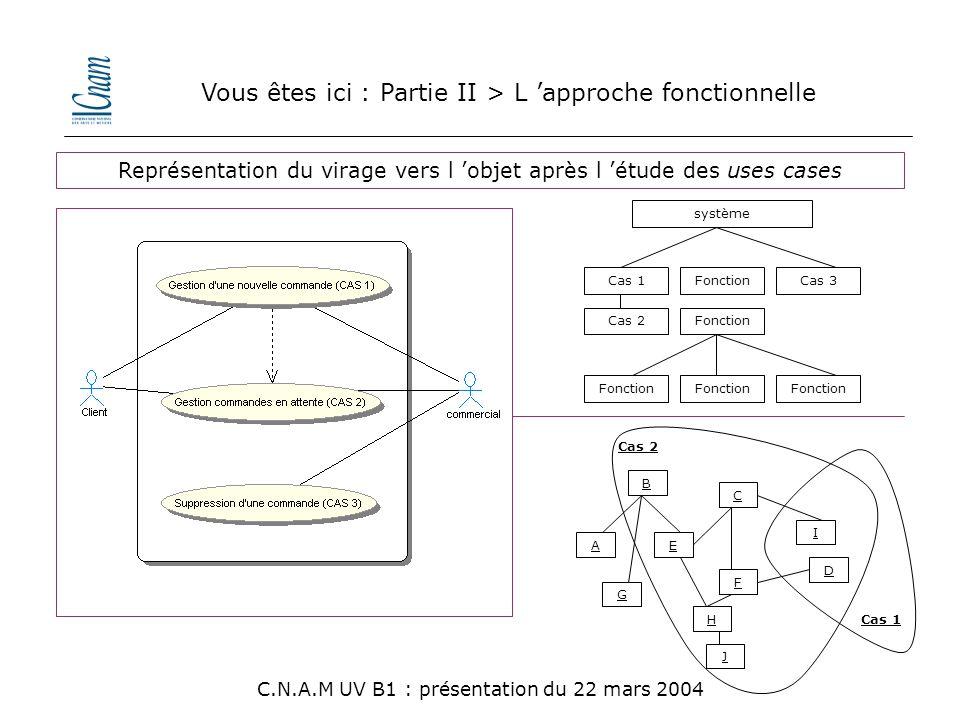 Vous êtes ici : Partie II > L 'approche fonctionnelle système Cas 1 Cas 2 Cas 3Fonction F Cas 2 B D C E H I J Cas 1 A G C.N.A.M UV B1 : présentation d