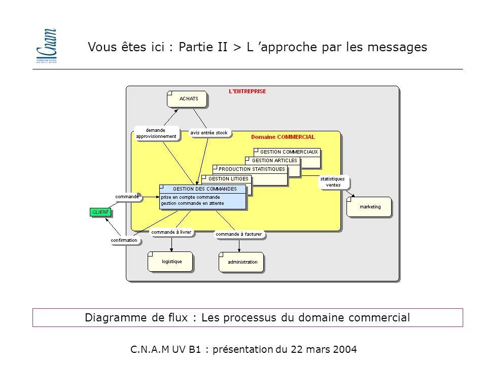 Vous êtes ici : Partie II > L 'approche par les messages C.N.A.M UV B1 : présentation du 22 mars 2004 Diagramme de flux : Les processus du domaine com