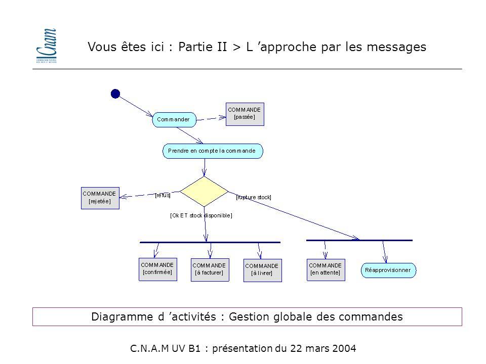 Vous êtes ici : Partie II > L 'approche par les messages C.N.A.M UV B1 : présentation du 22 mars 2004 Diagramme d 'activités : Gestion globale des com