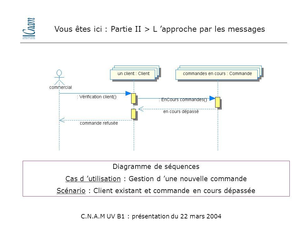 Vous êtes ici : Partie II > L 'approche par les messages C.N.A.M UV B1 : présentation du 22 mars 2004 Diagramme de séquences Cas d 'utilisation : Gest