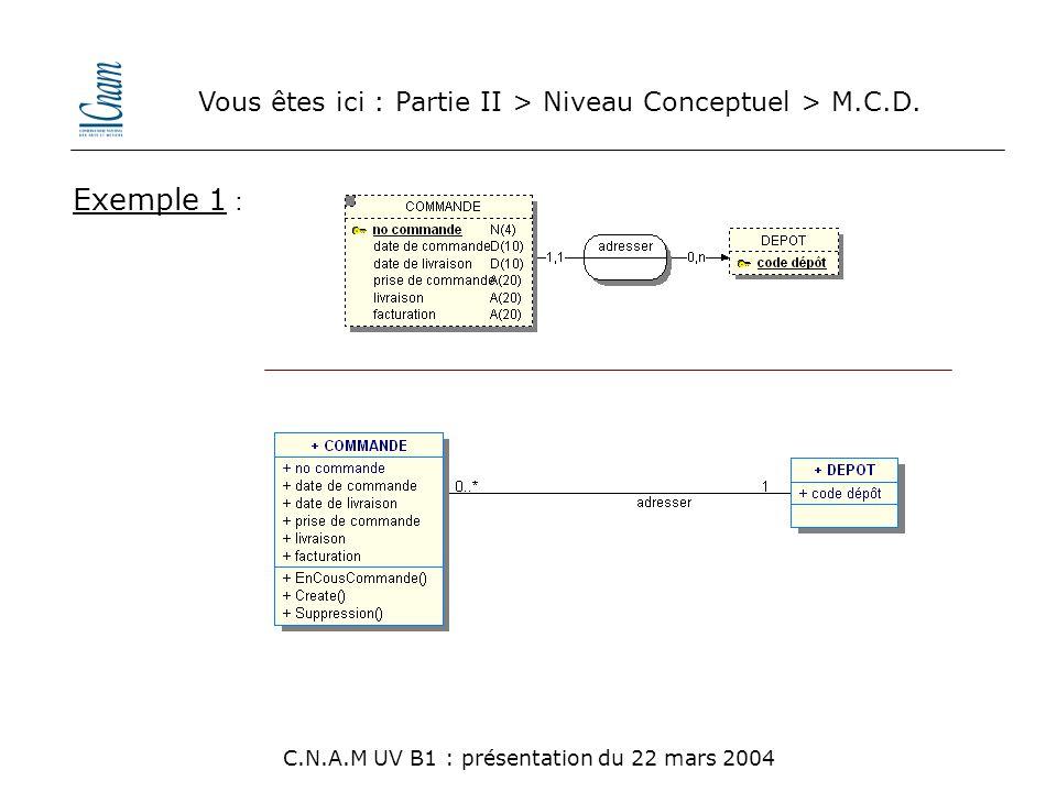 Vous êtes ici : Partie II > Niveau Conceptuel > M.C.D. C.N.A.M UV B1 : présentation du 22 mars 2004 Exemple 1 :
