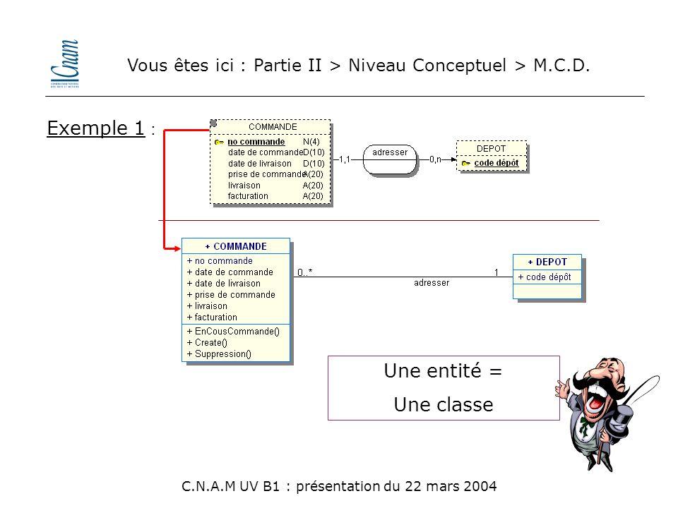 Vous êtes ici : Partie II > Niveau Conceptuel > M.C.D. C.N.A.M UV B1 : présentation du 22 mars 2004 Une entité = Une classe Exemple 1 :
