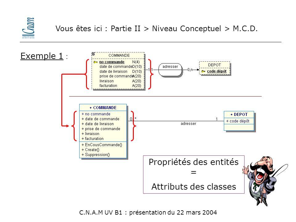 Vous êtes ici : Partie II > Niveau Conceptuel > M.C.D. C.N.A.M UV B1 : présentation du 22 mars 2004 Propriétés des entités = Attributs des classes Exe