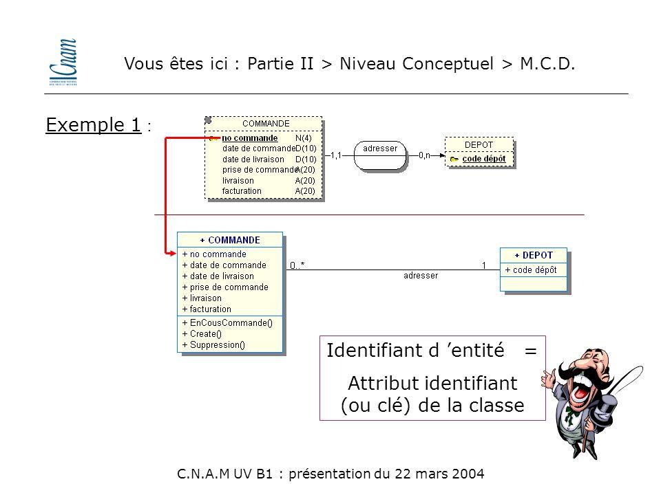 Vous êtes ici : Partie II > Niveau Conceptuel > M.C.D. C.N.A.M UV B1 : présentation du 22 mars 2004 Identifiant d 'entité = Attribut identifiant (ou c