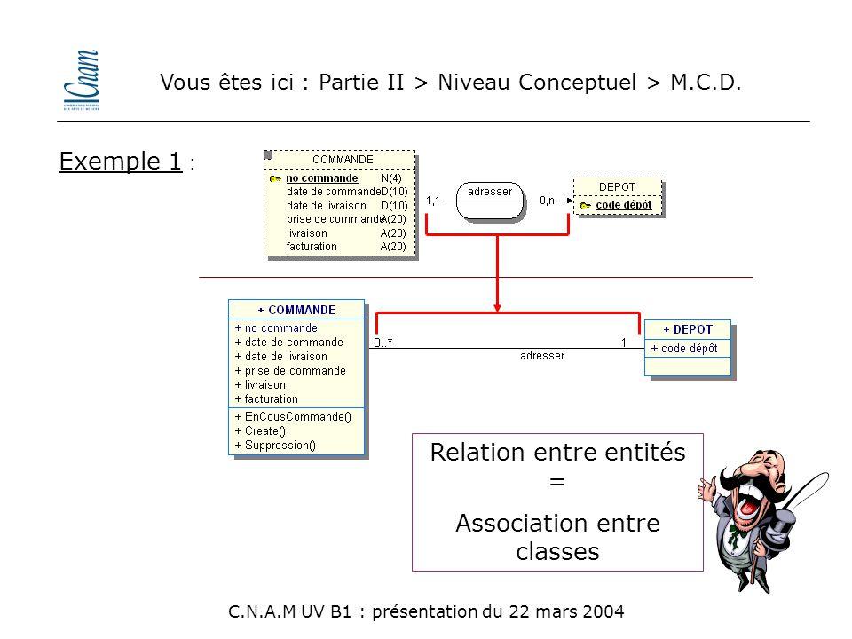 Vous êtes ici : Partie II > Niveau Conceptuel > M.C.D. C.N.A.M UV B1 : présentation du 22 mars 2004 Relation entre entités = Association entre classes