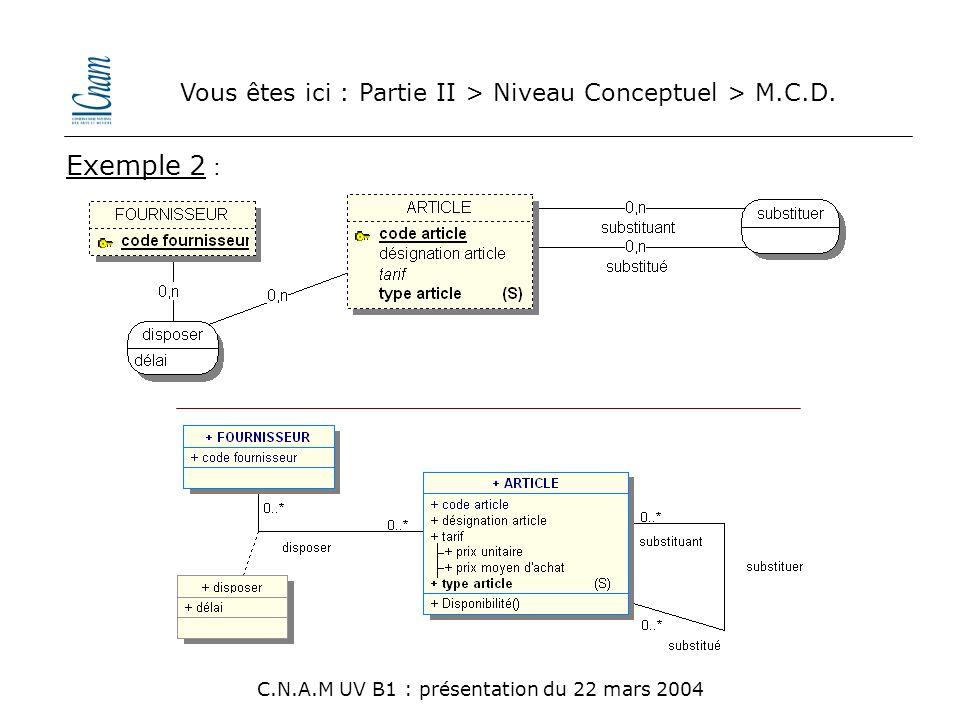 Vous êtes ici : Partie II > Niveau Conceptuel > M.C.D. C.N.A.M UV B1 : présentation du 22 mars 2004 Exemple 2 :